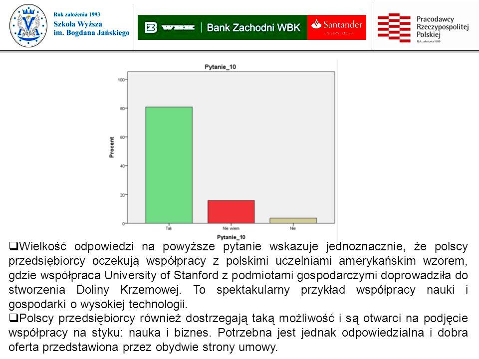 Wielkość odpowiedzi na powyższe pytanie wskazuje jednoznacznie, że polscy przedsiębiorcy oczekują współpracy z polskimi uczelniami amerykańskim wzorem, gdzie współpraca University of Stanford z podmiotami gospodarczymi doprowadziła do stworzenia Doliny Krzemowej.