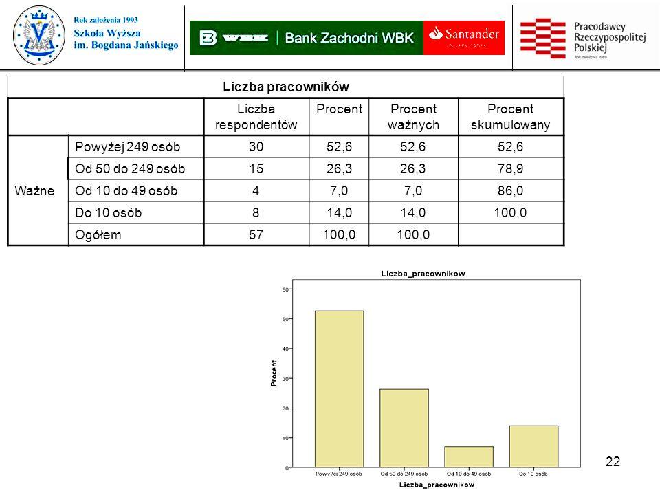 22 Liczba pracowników Liczba respondentów ProcentProcent ważnych Procent skumulowany Ważne Powyżej 249 osób3052,6 Od 50 do 249 osób1526,3 78,9 Od 10 do 49 osób47,0 86,0 Do 10 osób814,0 100,0 Ogółem57100,0