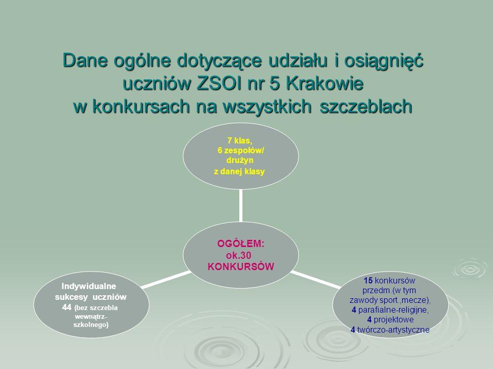 Dane ogólne dotyczące udziału i osiągnięć uczniów ZSOI nr 5 Krakowie w konkursach na wszystkich szczeblach OGÓŁEM: ok.30 KONKURSÓW 7 klas, 6 zespołów/