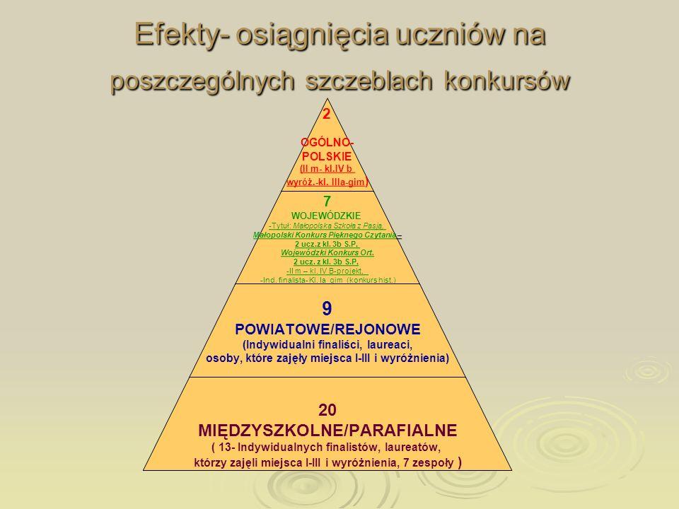 Efekty- osiągnięcia uczniów na poszczególnych szczeblach konkursów 2 OGÓLNO- POLSKIE (II m- kl.IV b wyróż.-kl. IIIa-gim) 7 WOJEWÓDZKIE -Tytuł: Małopol