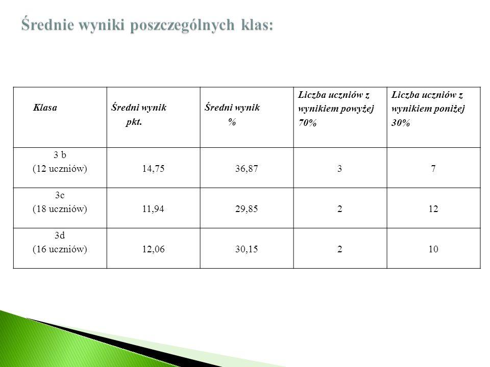 Klasa Średni wynik pkt. Średni wynik % Liczba uczniów z wynikiem powyżej 70% Liczba uczniów z wynikiem poniżej 30% 3 b (12 uczniów)14,7536,8737 3c (18