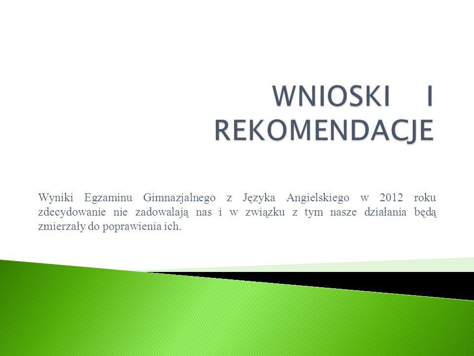 Wyniki Egzaminu Gimnazjalnego z Języka Angielskiego w 2012 roku zdecydowanie nie zadowalają nas i w związku z tym nasze działania będą zmierzały do poprawienia ich.