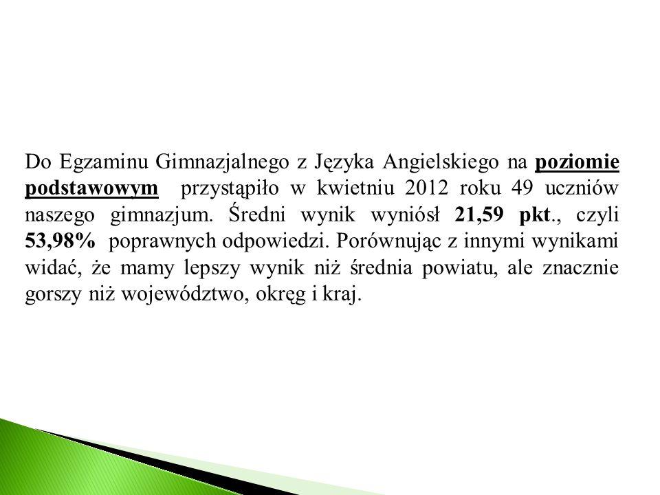 Do Egzaminu Gimnazjalnego z Języka Angielskiego na poziomie podstawowym przystąpiło w kwietniu 2012 roku 49 uczniów naszego gimnazjum.