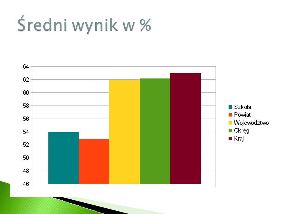 Szkoła znajduje się na poziomie niżej średni w odniesieniu do województwa i okręgu.