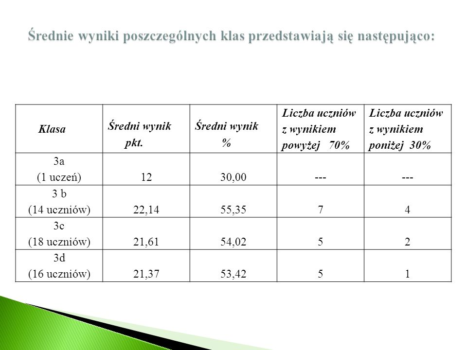 Najlepsze wyniki uzyskało 36,7 % uczniów, a bardzo słabe – 14,3 %.