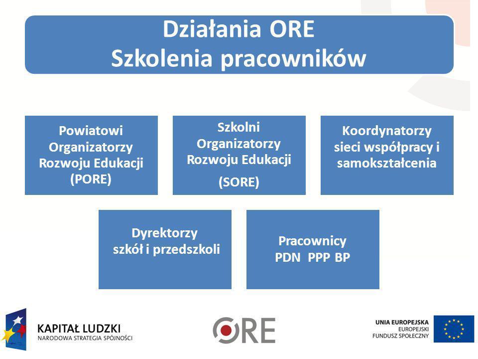 Działania ORE Szkolenia pracowników Powiatowi Organizatorzy Rozwoju Edukacji (PORE) Szkolni Organizatorzy Rozwoju Edukacji (SORE) Koordynatorzy sieci