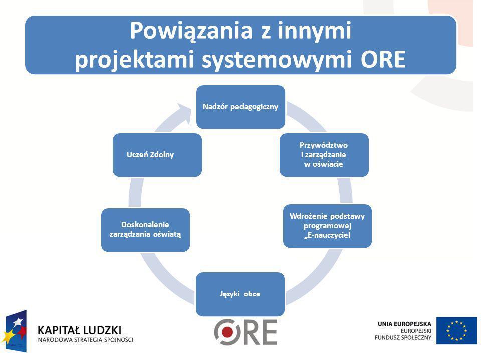 Powiązania z innymi projektami systemowymi ORE Nadzór pedagogiczny Przywództwo i zarządzanie w oświacie Wdrożenie podstawy programowej E-nauczyciel Ję