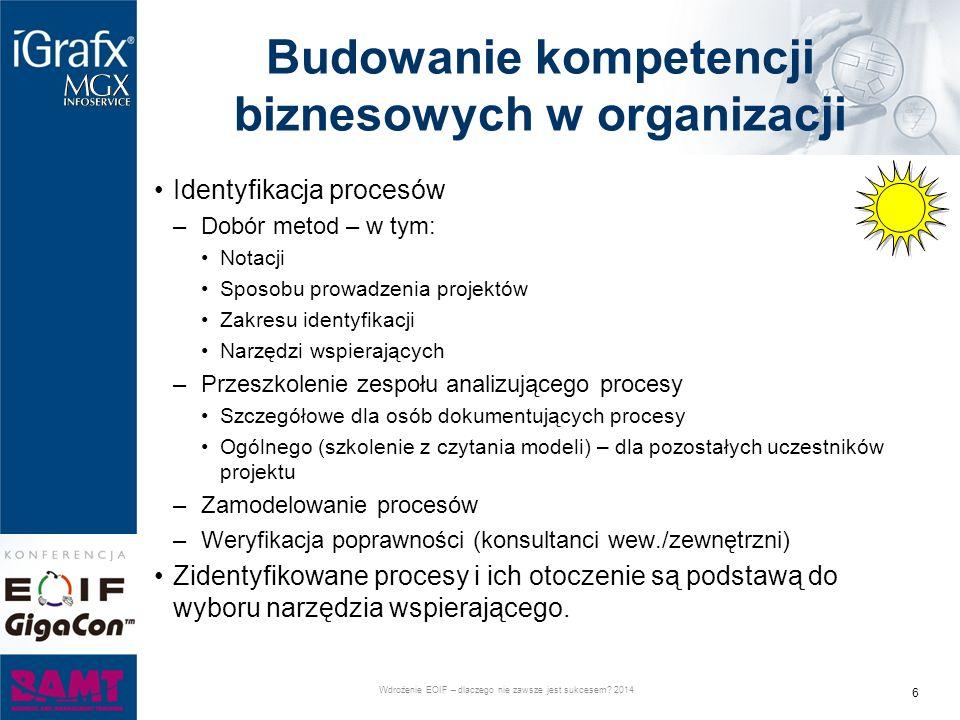 Budowanie kompetencji biznesowych w organizacji Identyfikacja procesów –Dobór metod – w tym: Notacji Sposobu prowadzenia projektów Zakresu identyfikacji Narzędzi wspierających –Przeszkolenie zespołu analizującego procesy Szczegółowe dla osób dokumentujących procesy Ogólnego (szkolenie z czytania modeli) – dla pozostałych uczestników projektu –Zamodelowanie procesów –Weryfikacja poprawności (konsultanci wew./zewnętrzni) Zidentyfikowane procesy i ich otoczenie są podstawą do wyboru narzędzia wspierającego.