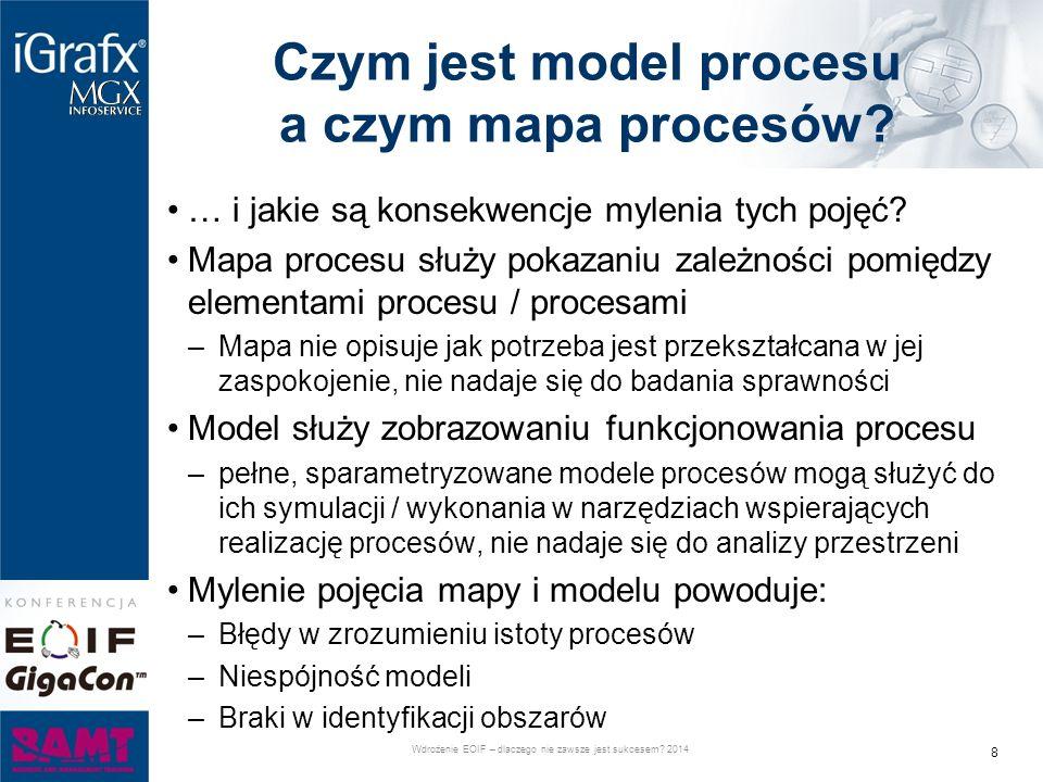 Czym jest model procesu a czym mapa procesów.… i jakie są konsekwencje mylenia tych pojęć.