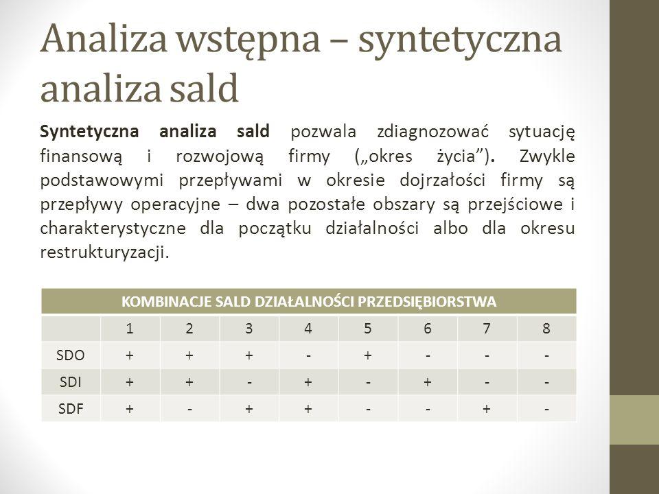 Analiza wstępna – syntetyczna analiza sald 1.Nietypowa sytuacja.
