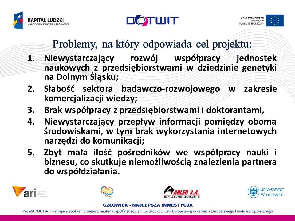 1.Niewystarczający rozwój współpracy jednostek naukowych z przedsiębiorstwami w dziedzinie genetyki na Dolnym Śląsku; 2.Słabość sektora badawczo-rozwo