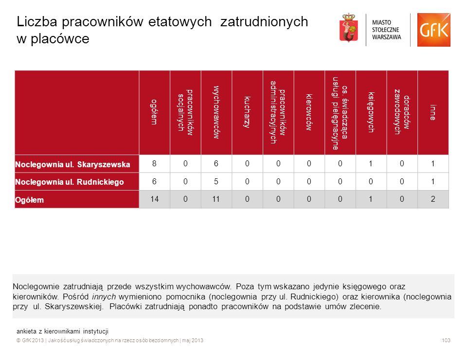 © GfK 2013 | Jakość usług świadczonych na rzecz osób bezdomnych | maj 2013103 ankieta z kierownikami instytucji Liczba pracowników etatowych zatrudnio