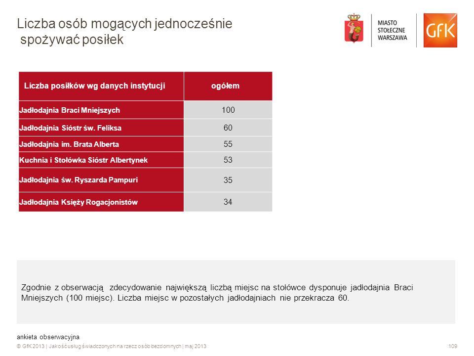 © GfK 2013 | Jakość usług świadczonych na rzecz osób bezdomnych | maj 2013109 Liczba posiłków wg danych instytucjiogółem Jadłodajnia Braci Mniejszych