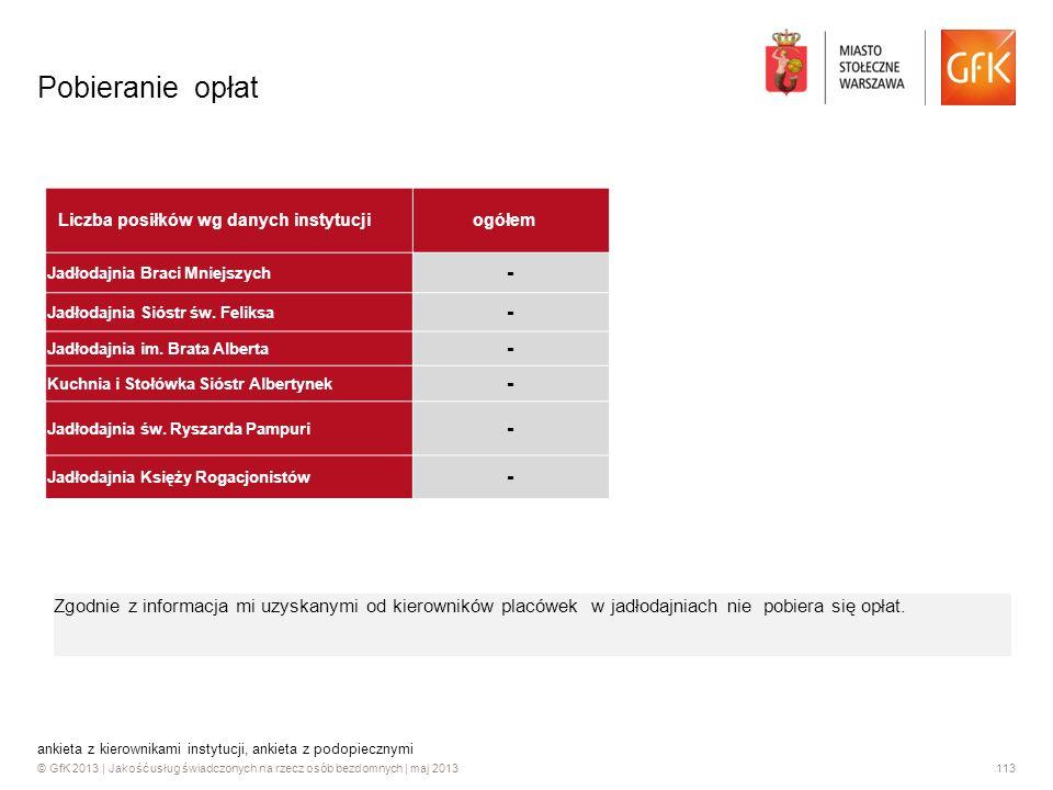 © GfK 2013 | Jakość usług świadczonych na rzecz osób bezdomnych | maj 2013113 Pobieranie opłat Zgodnie z informacja mi uzyskanymi od kierowników placó