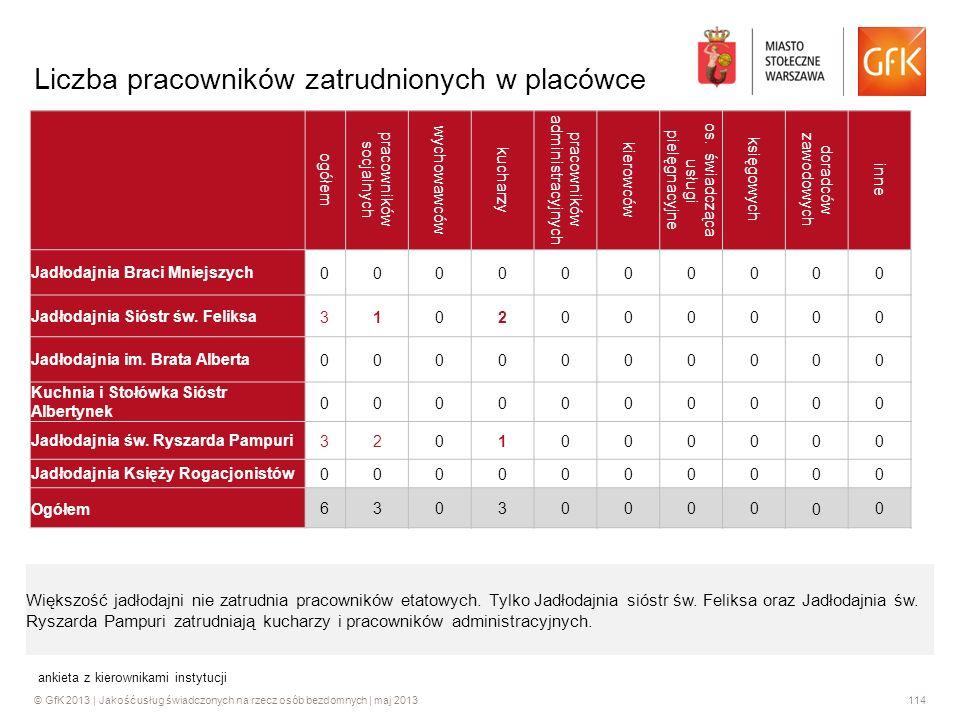 © GfK 2013 | Jakość usług świadczonych na rzecz osób bezdomnych | maj 2013114 ankieta z kierownikami instytucji Liczba pracowników zatrudnionych w pla