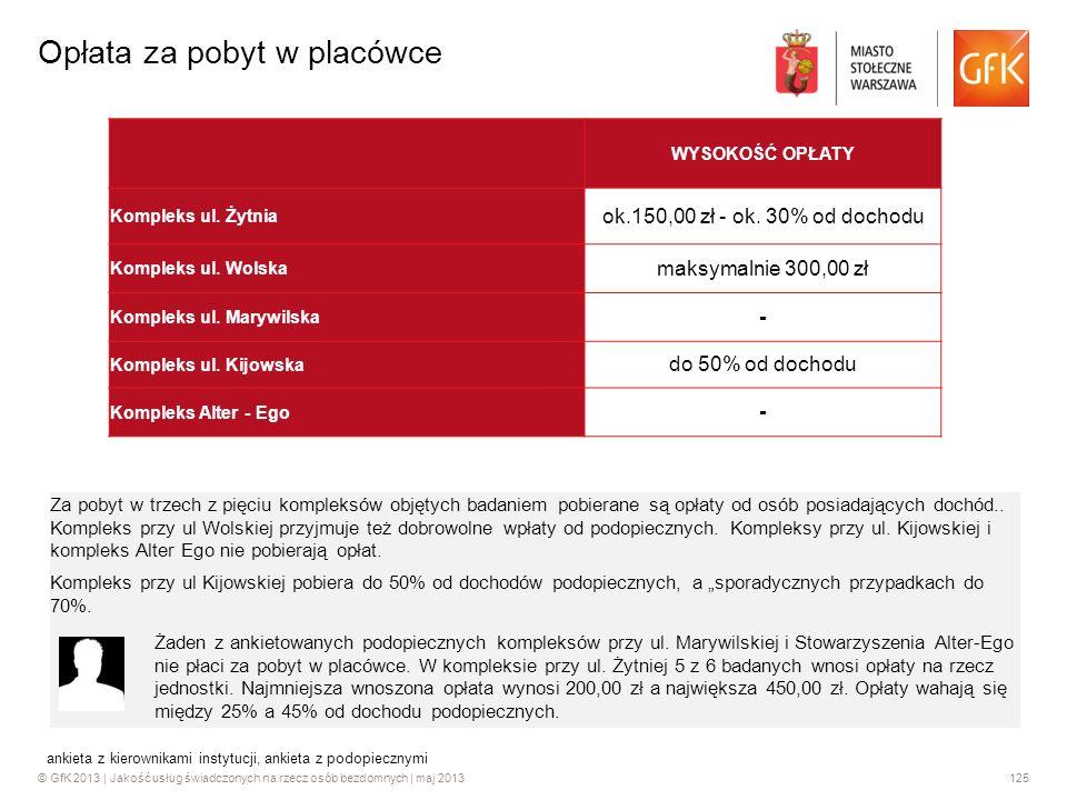 © GfK 2013 | Jakość usług świadczonych na rzecz osób bezdomnych | maj 2013125 Opłata za pobyt w placówce WYSOKOŚĆ OPŁATY Kompleks ul. Żytnia ok.150,00