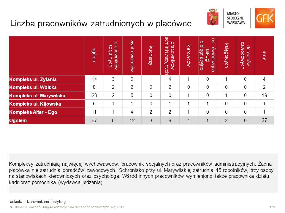 © GfK 2013 | Jakość usług świadczonych na rzecz osób bezdomnych | maj 2013126 ankieta z kierownikami instytucji Liczba pracowników zatrudnionych w pla