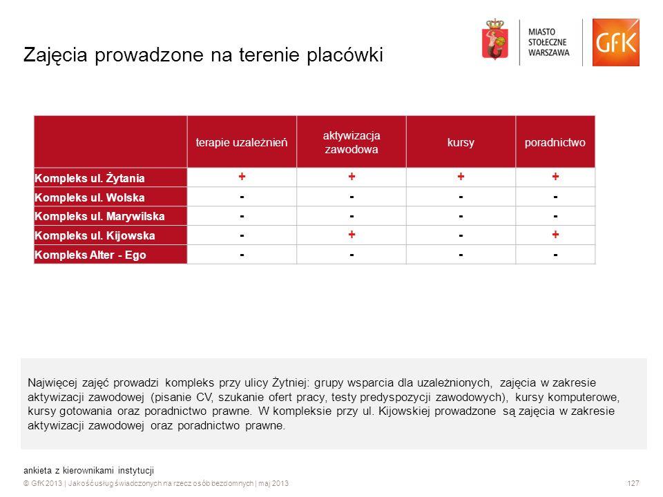 © GfK 2013 | Jakość usług świadczonych na rzecz osób bezdomnych | maj 2013127 ankieta z kierownikami instytucji Zajęcia prowadzone na terenie placówki
