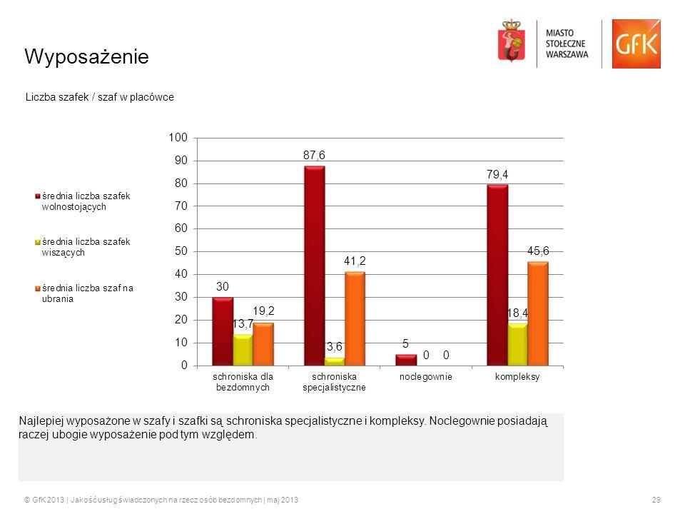 © GfK 2013 | Jakość usług świadczonych na rzecz osób bezdomnych | maj 201329 Wyposażenie Liczba szafek / szaf w placówce Najlepiej wyposażone w szafy