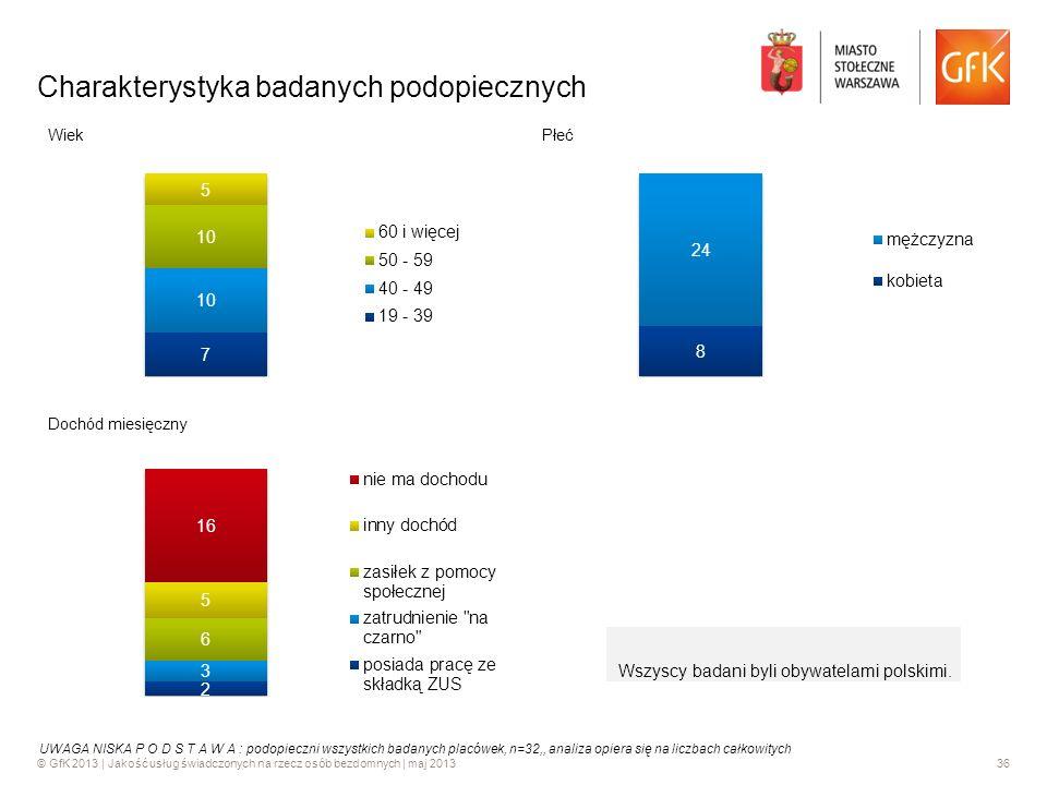 © GfK 2013 | Jakość usług świadczonych na rzecz osób bezdomnych | maj 201336 Charakterystyka badanych podopiecznych Wszyscy badani byli obywatelami po
