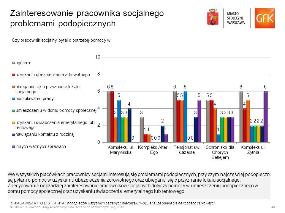 © GfK 2013 | Jakość usług świadczonych na rzecz osób bezdomnych | maj 201348 Zainteresowanie pracownika socjalnego problemami podopiecznych Czy pracow