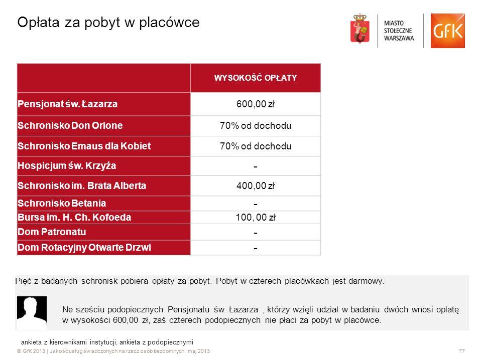© GfK 2013 | Jakość usług świadczonych na rzecz osób bezdomnych | maj 201377 Opłata za pobyt w placówce WYSOKOŚĆ OPŁATY Pensjonat św. Łazarza600,00 zł