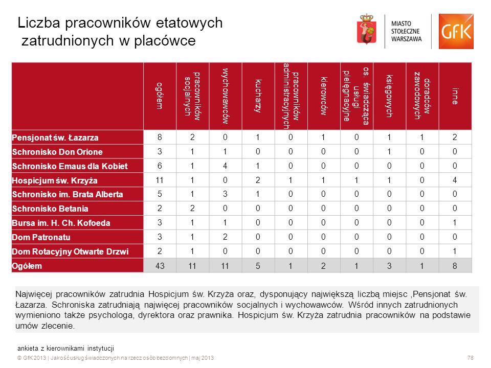 © GfK 2013 | Jakość usług świadczonych na rzecz osób bezdomnych | maj 201378 ankieta z kierownikami instytucji Liczba pracowników etatowych zatrudnion