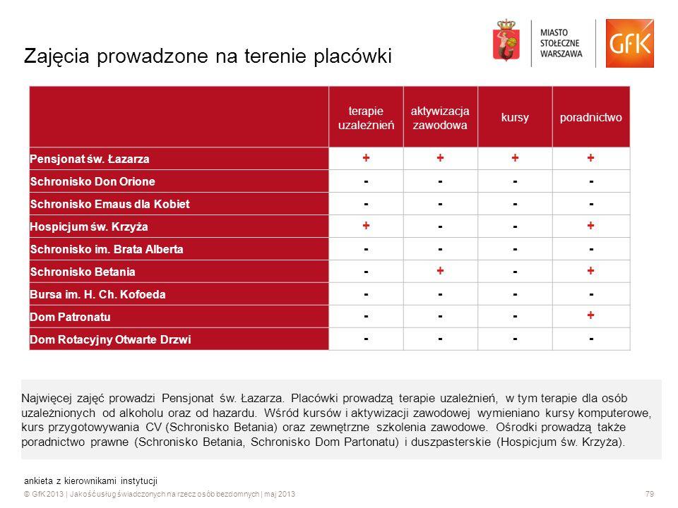 © GfK 2013 | Jakość usług świadczonych na rzecz osób bezdomnych | maj 201379 ankieta z kierownikami instytucji Zajęcia prowadzone na terenie placówki