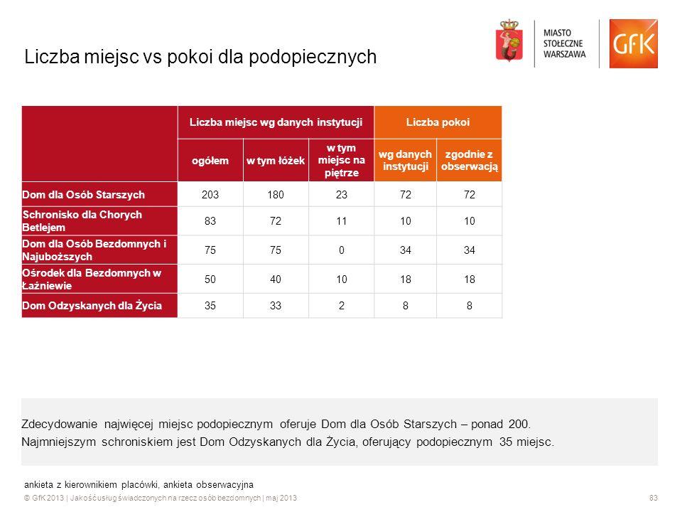 © GfK 2013 | Jakość usług świadczonych na rzecz osób bezdomnych | maj 201383 ankieta z kierownikiem placówki, ankieta obserwacyjna Liczba miejsc vs po