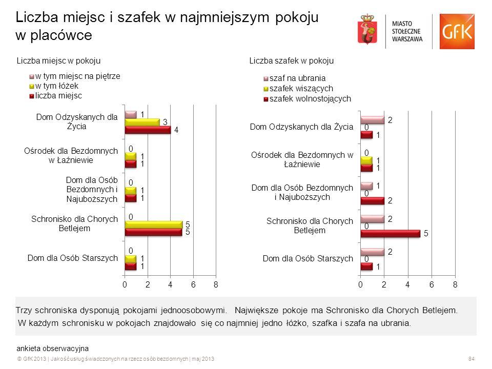 © GfK 2013 | Jakość usług świadczonych na rzecz osób bezdomnych | maj 201384 Liczba miejsc i szafek w najmniejszym pokoju w placówce ankieta obserwacy