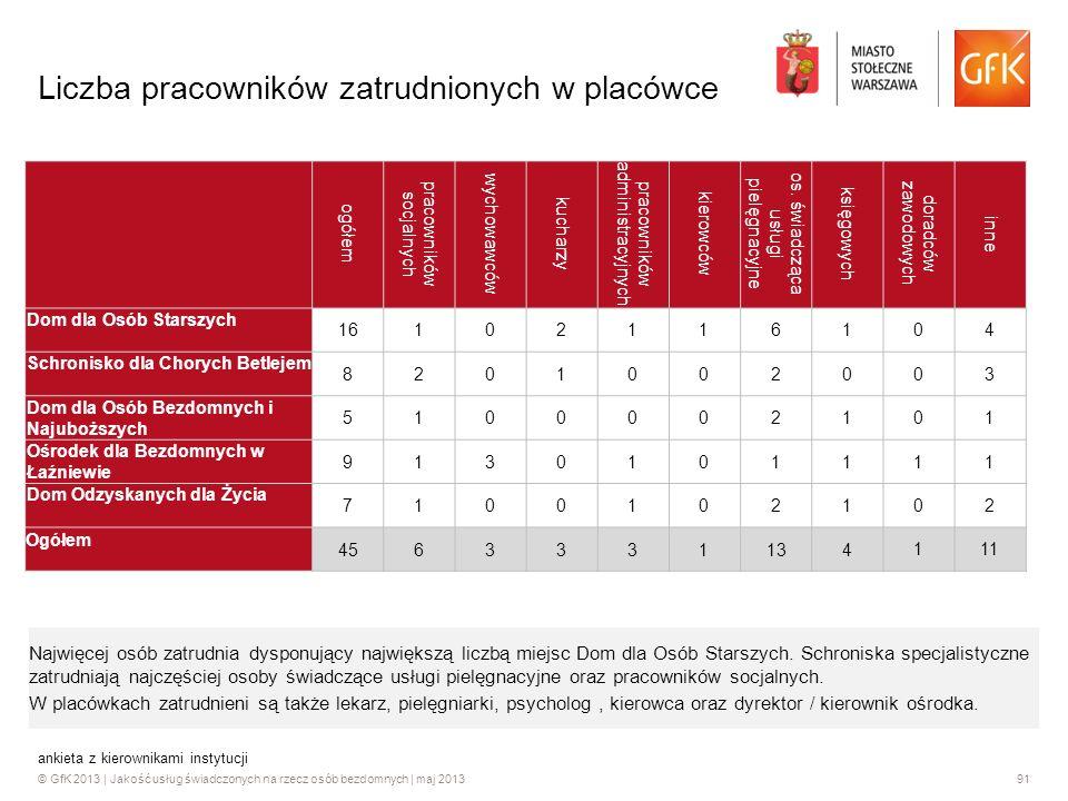 © GfK 2013 | Jakość usług świadczonych na rzecz osób bezdomnych | maj 201391 ankieta z kierownikami instytucji Liczba pracowników zatrudnionych w plac