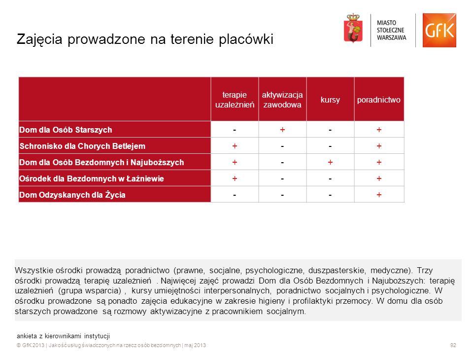 © GfK 2013 | Jakość usług świadczonych na rzecz osób bezdomnych | maj 201392 ankieta z kierownikami instytucji Zajęcia prowadzone na terenie placówki