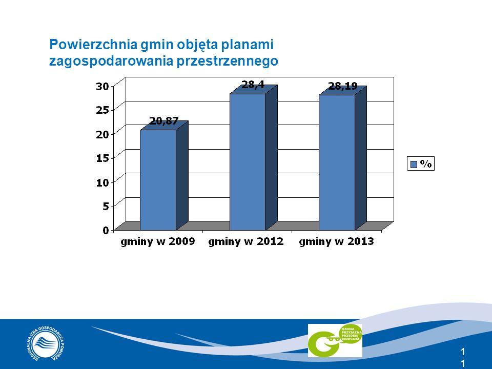 11 Powierzchnia gmin objęta planami zagospodarowania przestrzennego