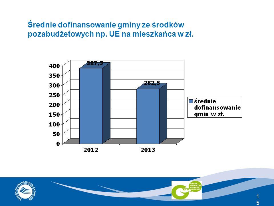 15 Średnie dofinansowanie gminy ze środków pozabudżetowych np. UE na mieszkańca w zł.