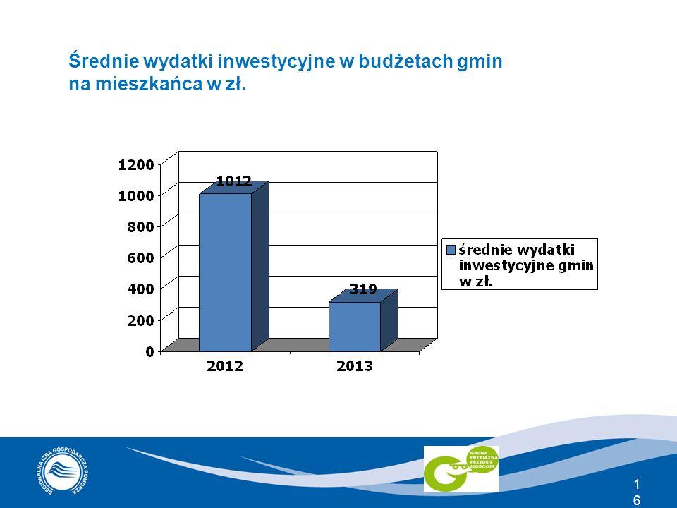 16 Średnie wydatki inwestycyjne w budżetach gmin na mieszkańca w zł.