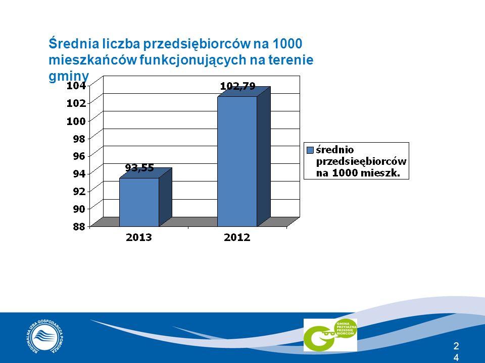 24 Średnia liczba przedsiębiorców na 1000 mieszkańców funkcjonujących na terenie gminy