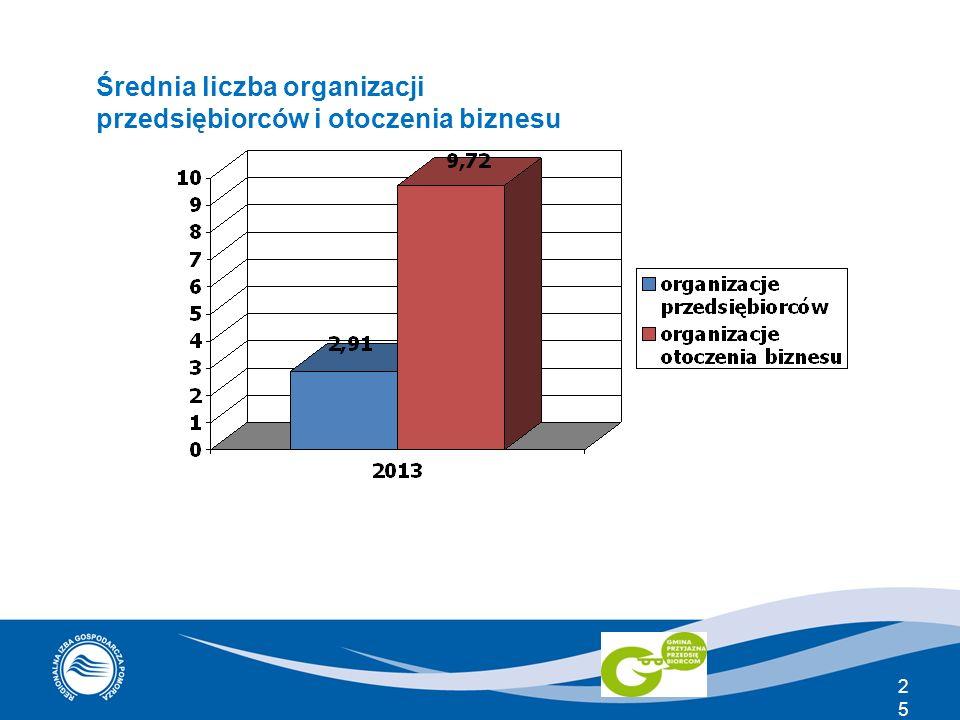 25 Średnia liczba organizacji przedsiębiorców i otoczenia biznesu