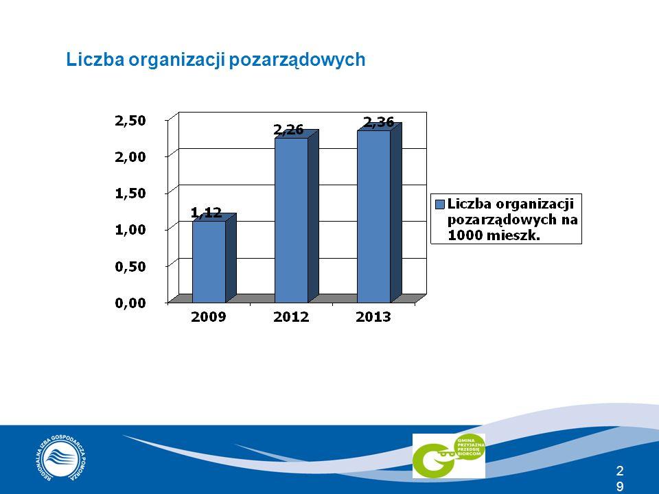 29 Liczba organizacji pozarządowych