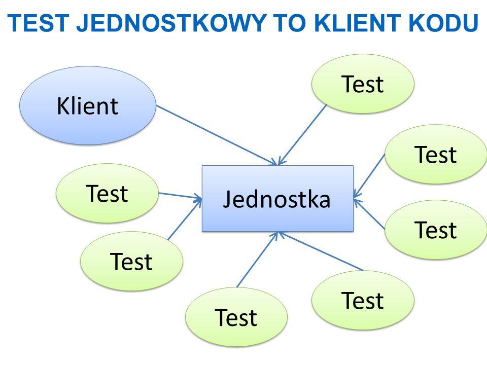 TEST JEDNOSTKOWY TO KLIENT KODU Jednostka Klient Test