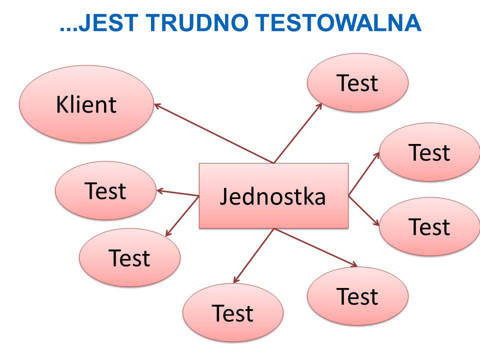 ...JEST TRUDNO TESTOWALNA Jednostka Klient Test