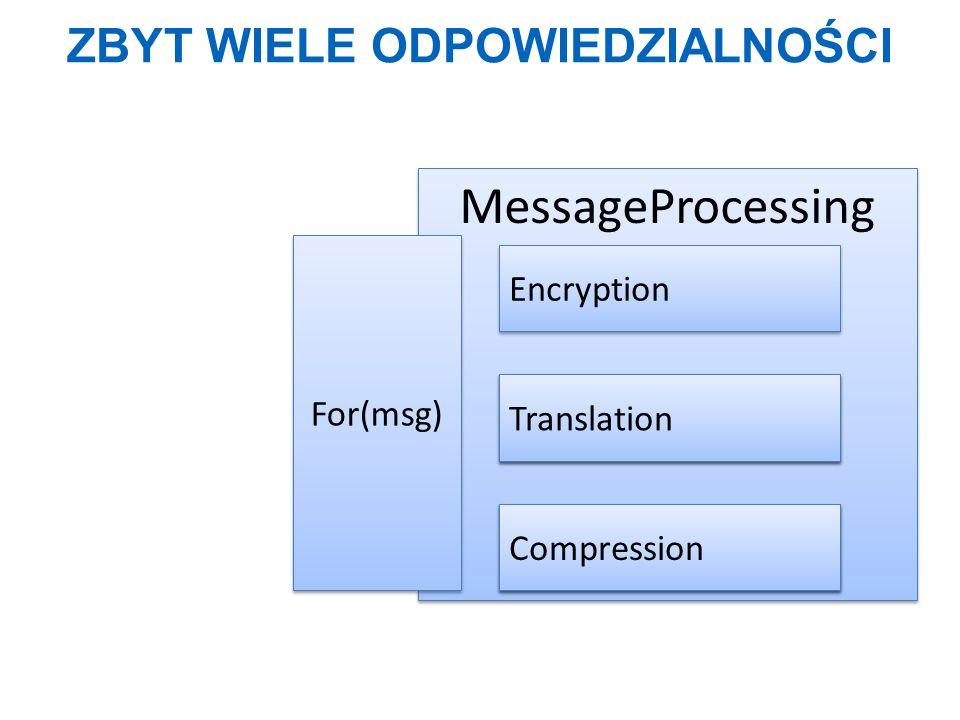 ZBYT WIELE ODPOWIEDZIALNOŚCI MessageProcessing Walidacja Surname Walidacja Age For(msg) Encryption Translation Compression