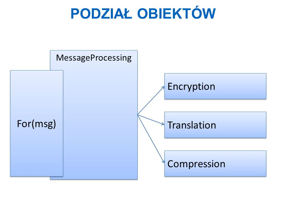 PODZIAŁ OBIEKTÓW MessageProcessing For(msg) Encryption Translation Compression
