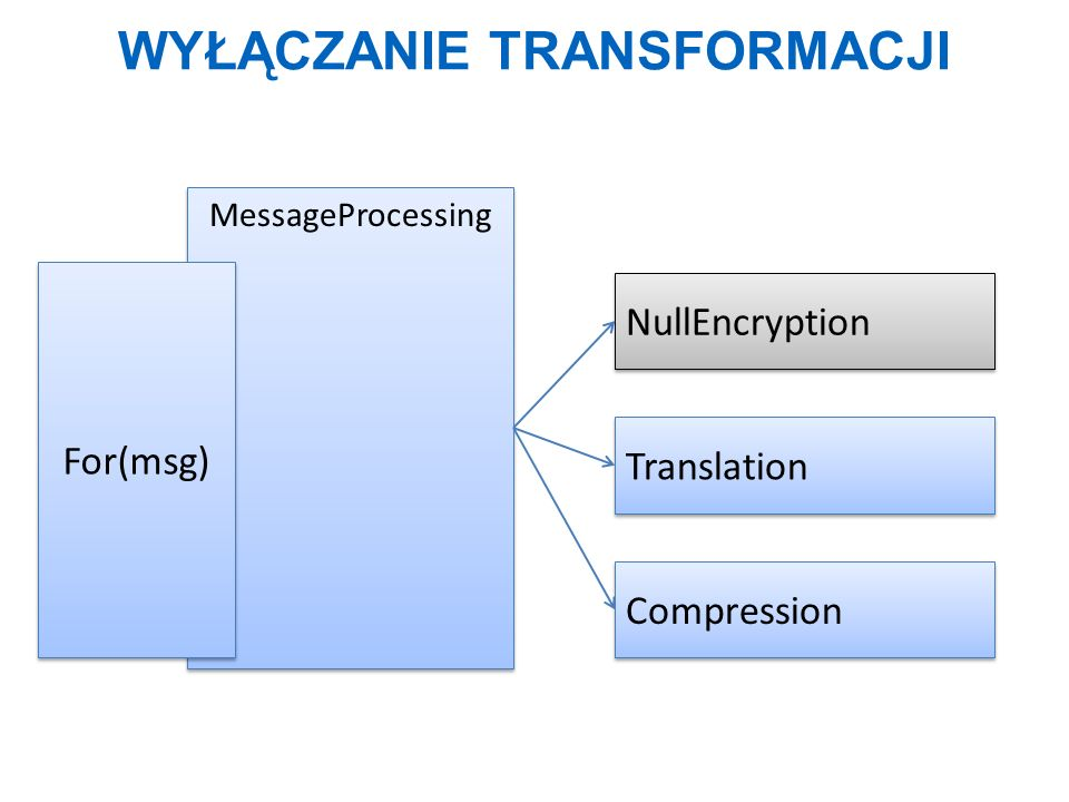 WYŁĄCZANIE TRANSFORMACJI MessageProcessing For(msg) NullEncryption Translation Compression