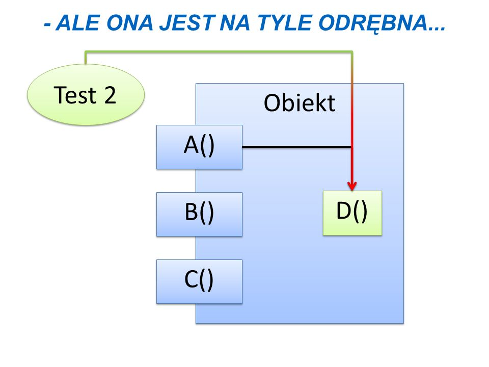 - ALE ONA JEST NA TYLE ODRĘBNA... Test 2 Obiekt B() C() A() D()