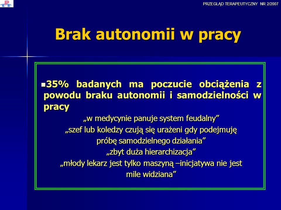 Brak autonomii w pracy 35% badanych ma poczucie obciążenia z powodu braku autonomii i samodzielności w pracy 35% badanych ma poczucie obciążenia z pow