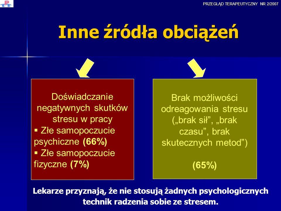 Inne źródła obciążeń Doświadczanie negatywnych skutków stresu w pracy Złe samopoczucie psychiczne (66%) Złe samopoczucie fizyczne (7%) Brak możliwości