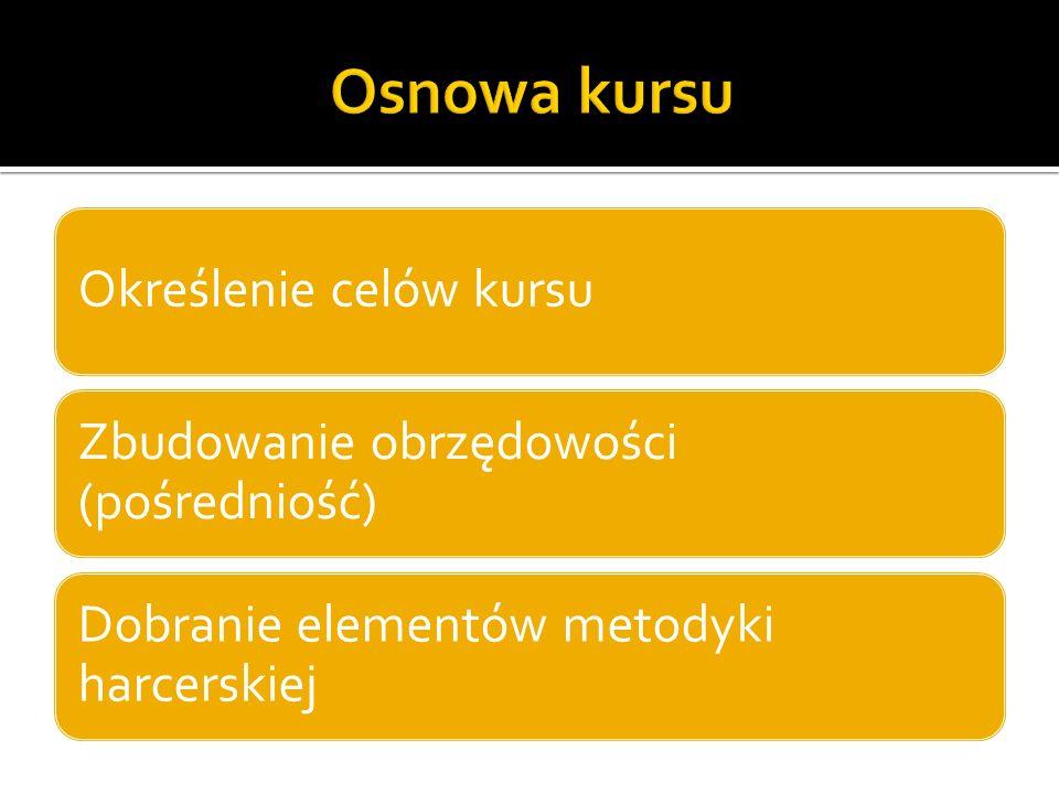 Określenie celów kursu Zbudowanie obrzędowości (pośredniość) Dobranie elementów metodyki harcerskiej
