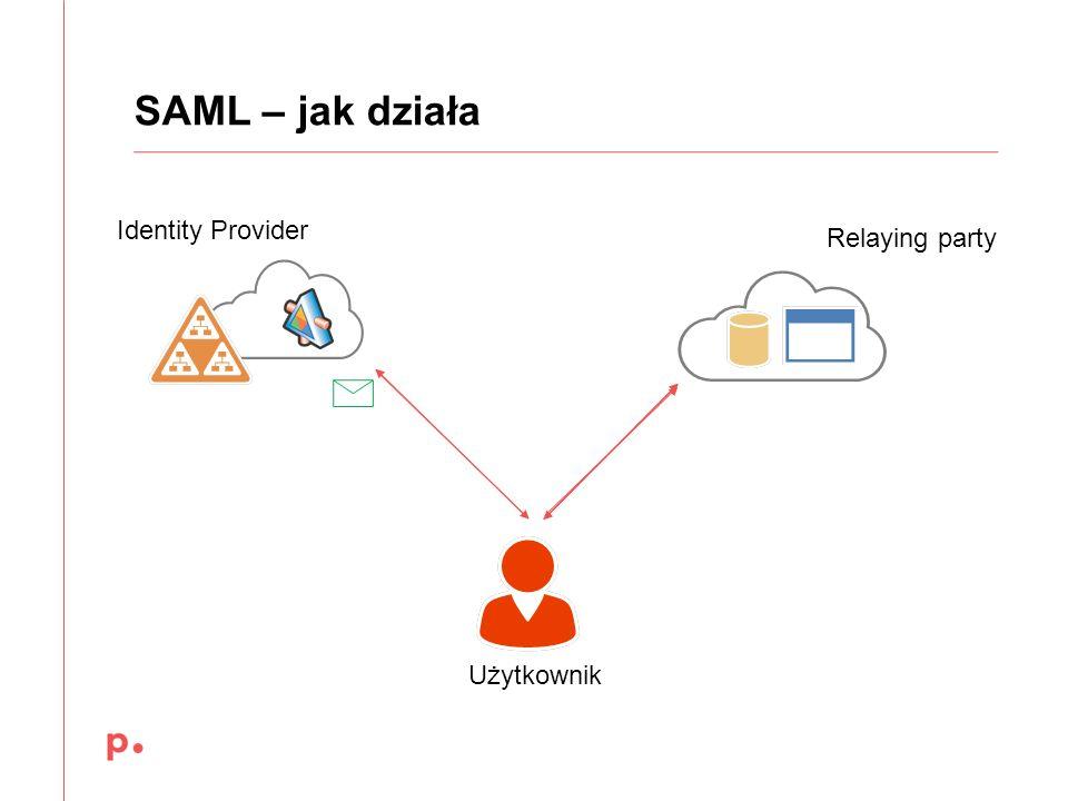SAML – jak działa Identity Provider Relaying party Użytkownik