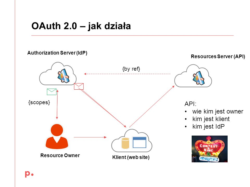 OAuth 2.0 – jak działa Authorization Server (IdP) Resource Owner Resources Server (API) Klient (web site) {by ref} API: wie kim jest owner kim jest klient kim jest IdP {scopes}