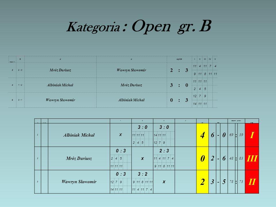 Kategoria : Open gr. A mecz nr. x xxwynikIIIIIIIVV 11 - 4 Mituła ZbigniewTuczyn Mariusz 1:3 11697 8 22 - 3 Albiniak JózefKotowski Sławomir 3:0 11 12 3